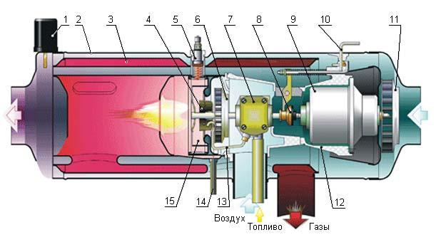 Завод теплообменник горелка на независимый отопитель он 32 рассчет теплообменников работающих на пару